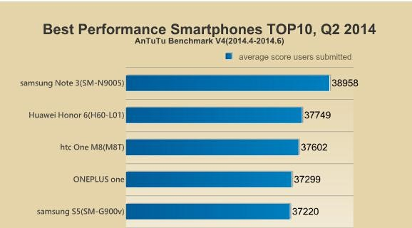 top 5 android antutu