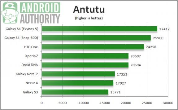 HTC One vs Galaxy S4 benchmarks