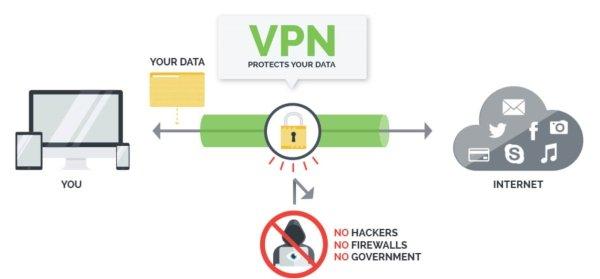 schema di funzionamento di una vpn